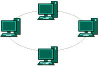 Gambar Pengertian dan Macam-Macam Topologi Jaringan Komputer - Gambar topologi ring