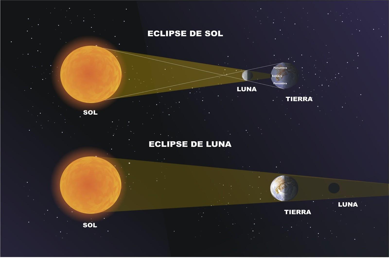 SATÉLITES (luna) Eclipse_dos