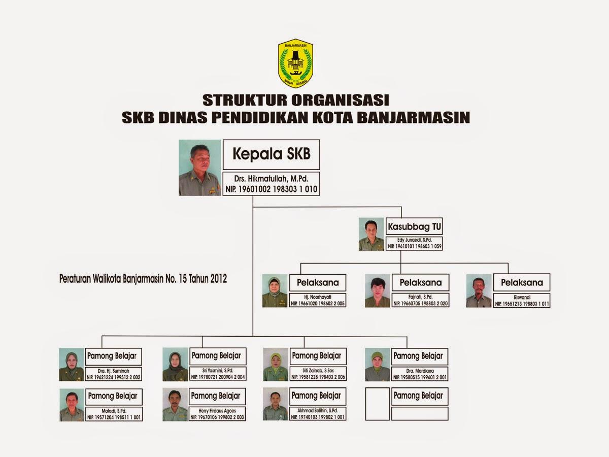 struktur organisasi Sanggar Kegiatan Belajar UPTD Kota Banjarmasin