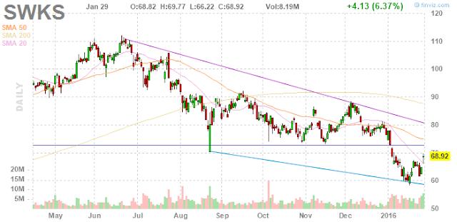 Swks stock options