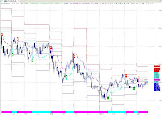 EURUSD EOD Chart