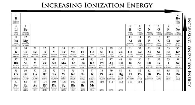 Periodic Table Electronegativity Noble Gases Ionization Energy