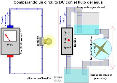 https://dl.dropboxusercontent.com/u/105674041/Educaci%C3%B3n%20Permanente/ESPA/%C3%81MBITO_TECNOL%C3%93GICO/flashes_bloque_11/tema3/Comparativa_agua_y_cc.swf