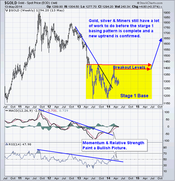 Gold Prediction using Statistics and Technical Analysis