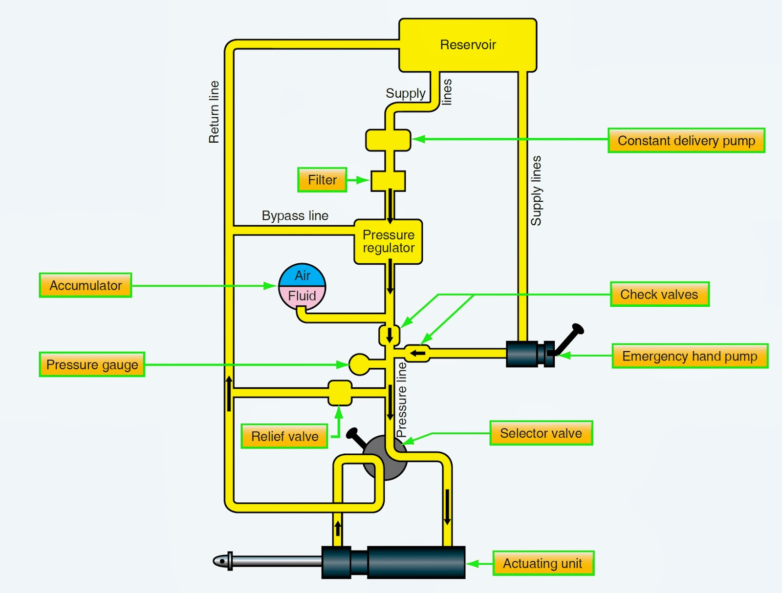 Basic Ups System Diagram Schematics Wiring Diagrams On Automatic Circuit For Home Hydraulic Schematic 40 Network