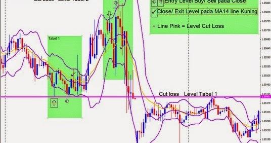 Teknik trading forex profit konsisten