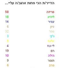 תוצאות הסקר מ- 2\15 - 2\16