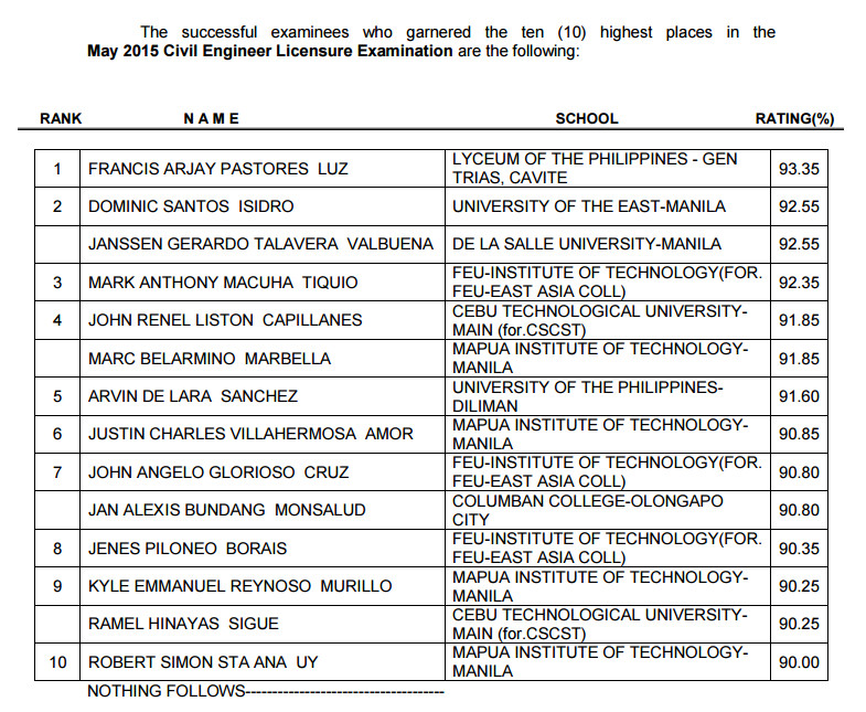 Top 10 List May 2015 Civil Engineering (CE) board exam
