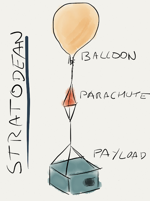 STRATODEAN Diagram