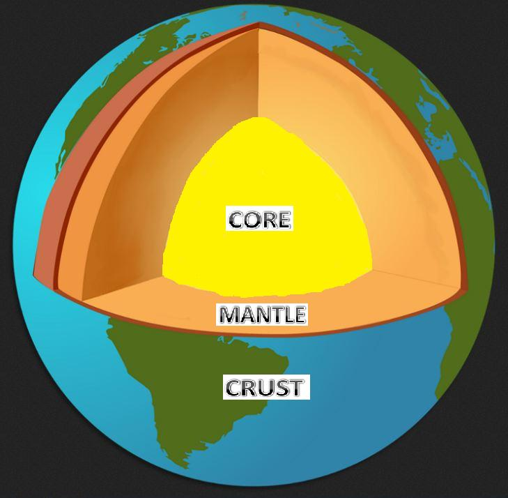 diagram of the three layers of the earth image collections