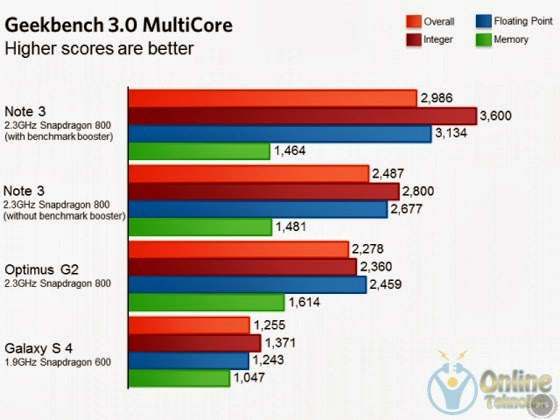 galaxy note 3 benchmark sonucları