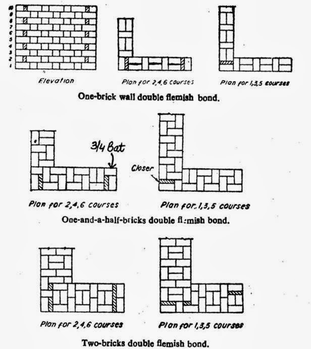 Building construction and drawing education for everyone types of flemish bond ccuart Choice Image
