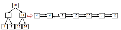Binary search on linked list