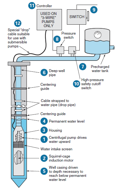 deep water well submersible pump parts diagram schematics wiring 2-pipe shallow well pump installation submersible pumps basic information and diagram kw hr power rh kwhrmeter blogspot com residential water well pump systems water well pump system design