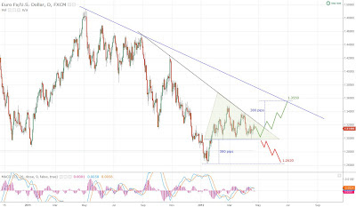 EURUSD triangle consolidation