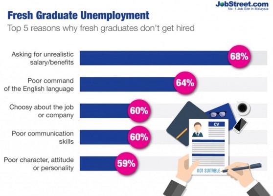 Inilah punca ramai graduan menganggur