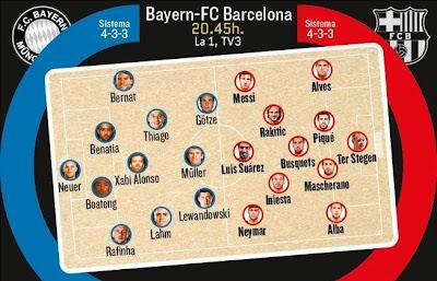 Bayern Munich FC Barcelona 2015