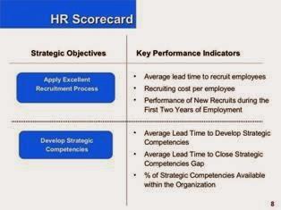 Developing HR Scorecard KPI PPT Slide 2