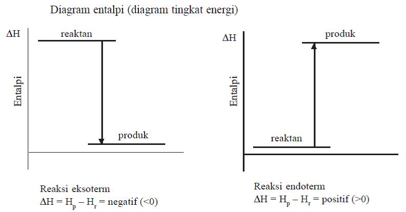 Termokimia perhatikan diagram entalpi berikut ccuart Gallery
