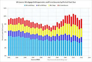 VA Mortgage Loans Delinquent