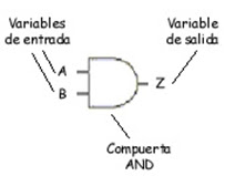 compuerta logica and