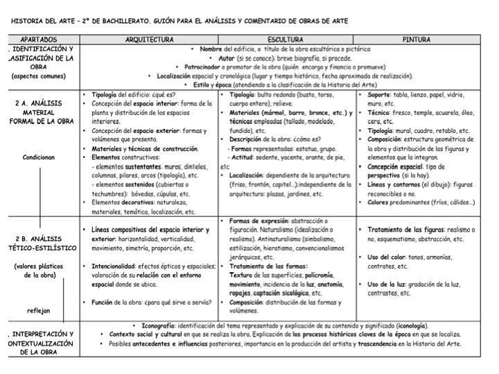 HISTORIA DEL ARTE: PLANTILLA GENERAL DE ANÁLISIS Y COMENTARIO DE ...