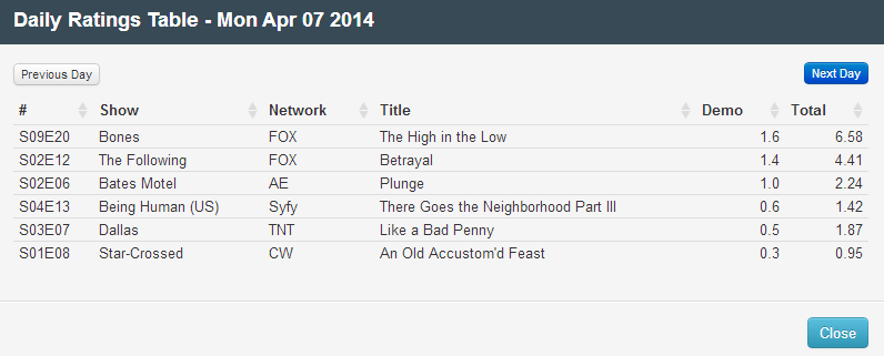 Final Adjusted TV Ratings for Monday 7th April 2014