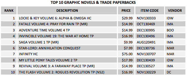 February 2014 top selling graphic novels and trade paperbacks from Diamond