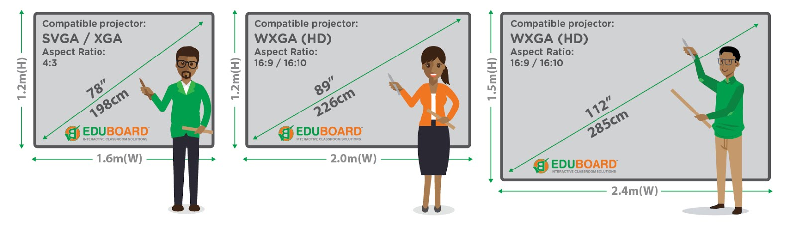 Interactive whiteboards and Matte Dual purpose whiteboards