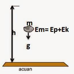 Energi mekanik dan contohnya