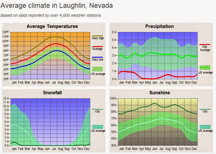 Temperature In Laughlin Nevada