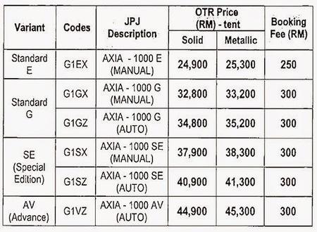 Senarai-harga-perodua-axia