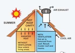 Pemasangan Solar Ventilator / Turbine Ventilator