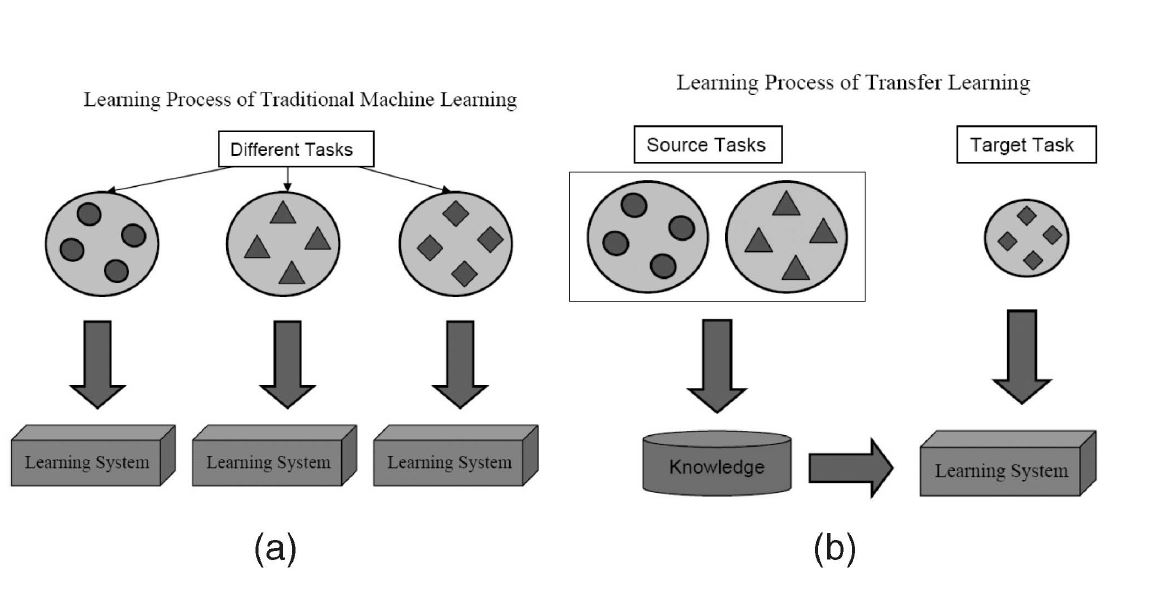 learning transfer Learning transfer refers to the degree to which an individual applies previously learned knowledge and skills to new situations it is the primary reason for formal learning interventions—like courses, as well as informal interventions—explaining how to perform a task at a meeting all types of.