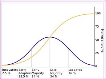 Grupos de consumo distribución estadística de la teoría de la difusión de la innovación