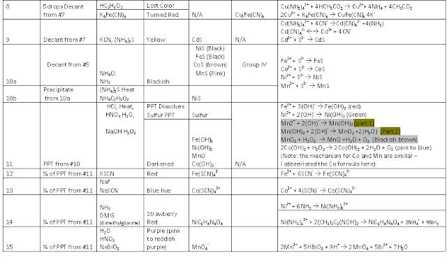 General Chemistry: Lab 7 - 9 Qualitative Analysis Data Sheet