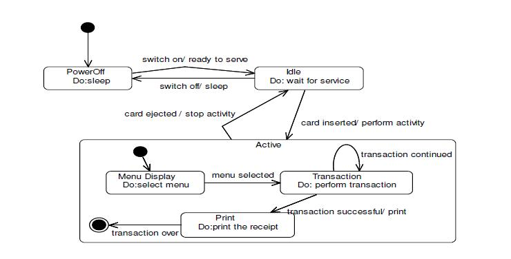 uml diagrams for atm machine  study pointstate diagram for atm system