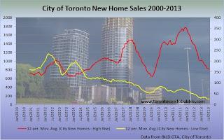 toronto condo bubble chart, toronto home sales chart