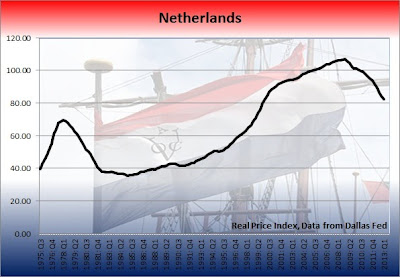 netherlands housing bubble, dutch property prices graph