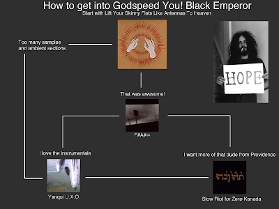 Flowchart: Godspeed You! Black Emperor