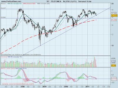 analisis tecnico-telefonica-9 de junio de 2011