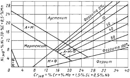 Высоколегированные стали аустенитной структуры