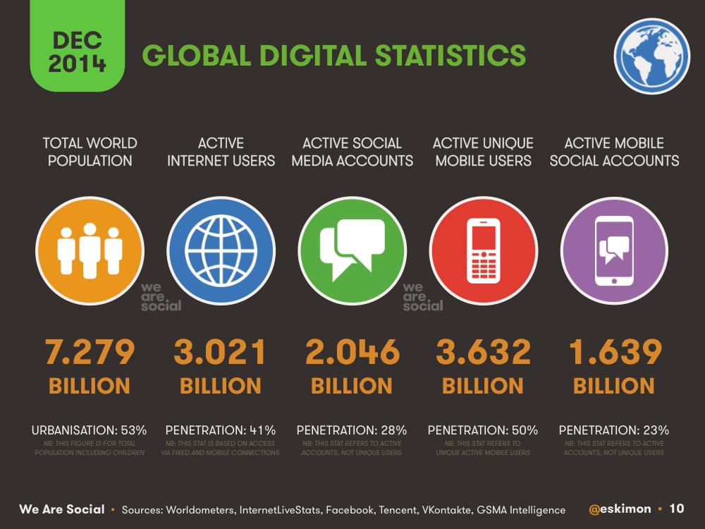 digital statistics global december 2014