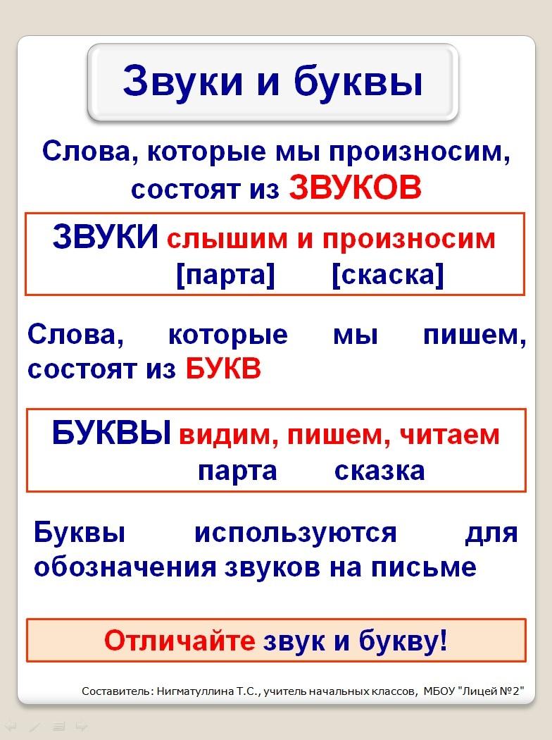 1 часть по русскому языку: