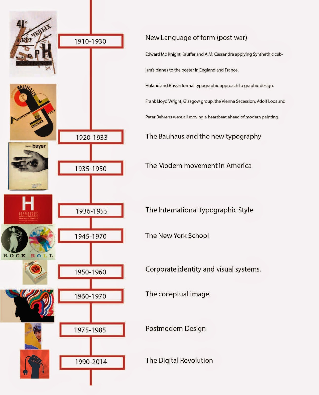 History of graphic design: Graphic Design Time line.