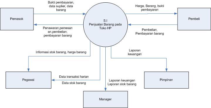 Dfd data flow diagram politeknik indonesia madiun pada diagram ini dapat dilihat bahwa sistem penjualan toko handphone ini melibatkan lima external entity yaitu pemasok pegawai manager pimpinan dan ccuart Image collections