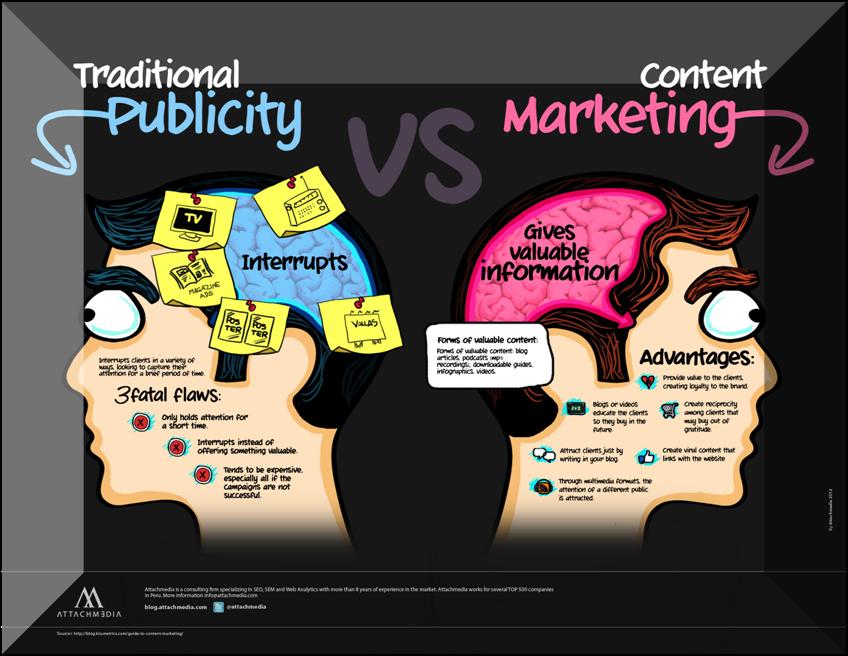 Content Marketing diharapkan dapat menarik pelanggan dan calon pelanggan
