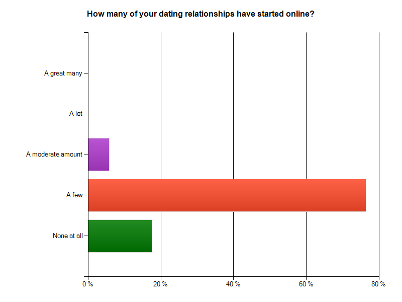 How many relationships start from online dating