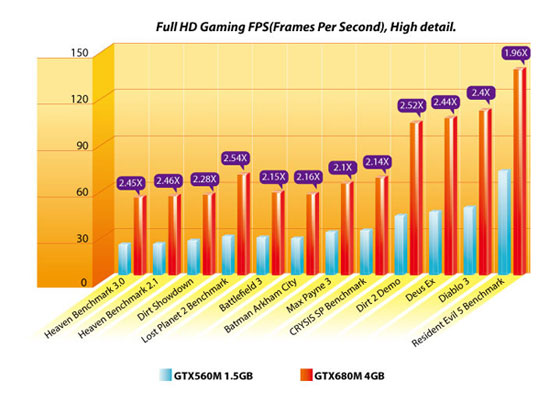 Benchmark of MSI GT70 Limited Dragon Edition