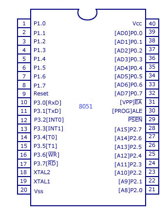 Functional pin diagram of 8051 microcontroller 8051 pin diagram micrcontroller 8051 is available in different packages in market dip dual inline packageqfp quad flat package tqfp thin quad flat ccuart Choice Image